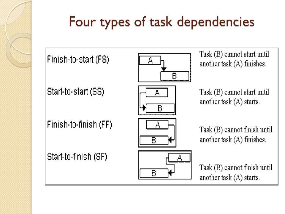 Four types of task dependencies