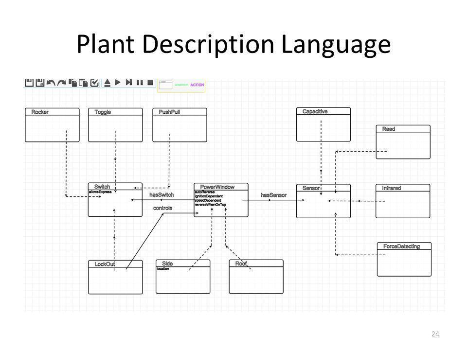 Plant Description Language 24