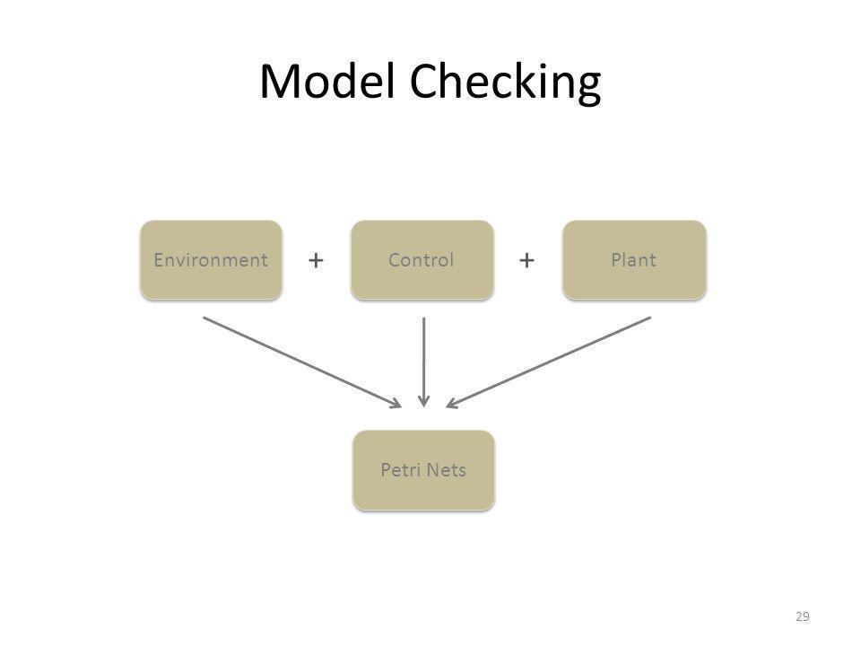 Model Checking 29 Control Plant Environment ++ Petri Nets