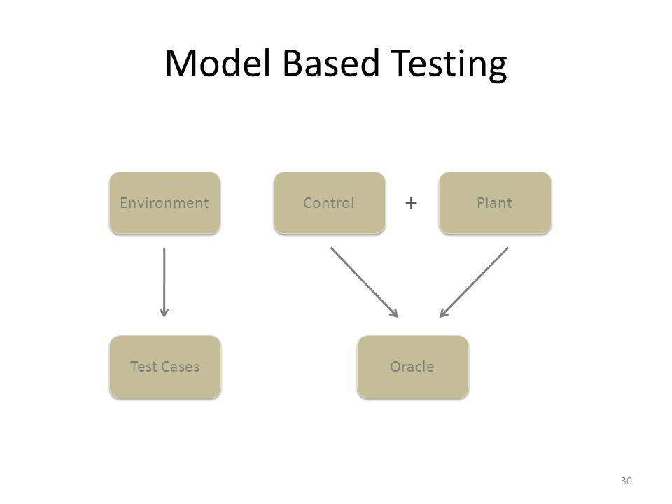 Model Based Testing 30 Control Plant Environment + Test Cases Oracle