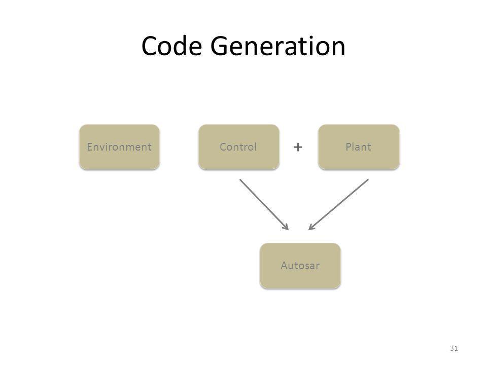 Code Generation 31 Control Plant Environment + Autosar
