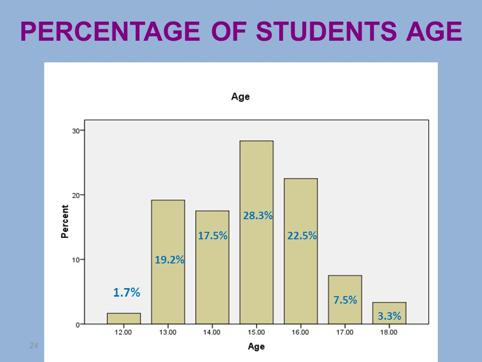 24 PERCENTAGE OF STUDENTS AGE 1.7% 19.2% 17.5% 28.3% 22.5% 7.5% 3.3%