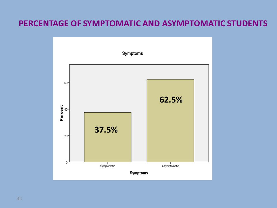40 37.5% 62.5% PERCENTAGE OF SYMPTOMATIC AND ASYMPTOMATIC STUDENTS