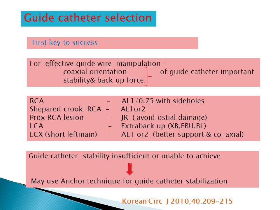 Guide catheter selection For effective guide wire manipulation : coaxial orientation of guide catheter important stability& back up force Guide catheter stability insufficient or unable to achieve May use Anchor technique for guide catheter stabilization First key to success RCA - AL1/0.75 with sideholes Shepared crook RCA - AL1or2 Prox RCA lesion - JR ( avoid ostial damage) LCA - Extraback up (XB,EBU,BL) LCX (short leftmain) - AL1 or2 (better support & co-axial) Korean Circ J 2010;40:209-215