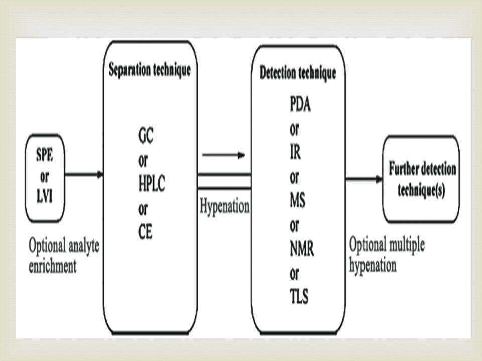 Spectra GC-MSLC-MS