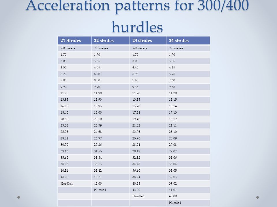 Acceleration patterns for 300/400 hurdles 21 Strides22 strides23 strides24 strides.60 meters 1.70 3.05 4.55 4.45 6.20 5.95 8.00 7.60 9.90 9.35 11.90 1