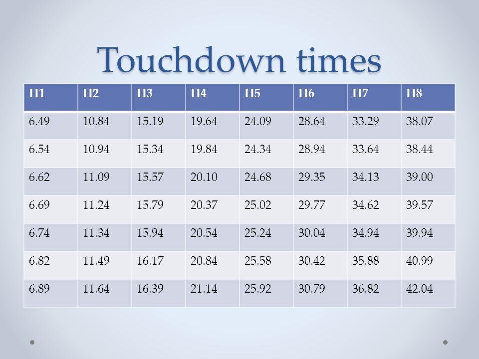 Touchdown times H1H2H3H4H5H6H7H8 6.4910.8415.1919.6424.0928.6433.2938.07 6.5410.9415.3419.8424.3428.9433.6438.44 6.6211.0915.5720.1024.6829.3534.1339.