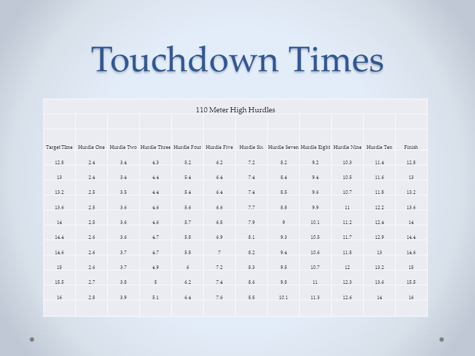Touchdown Times 100 Meter Hurdles Target TImeHurdle OneHurdle TwoHurdle ThreeHurdle FourHurdle FiveHurdle SixHurdle SevenHurdle EightHurdle NineHurdle TenFinish 11.82.23.24.155.96.97.98.99.910.911.8 122.33.34.25.167891011.112 12.32.33.34.25.16.17.18.19.110.211.312.3 12.82.43.44.45.46.47.48.49.510.611.712.8 13.22.43.44.45.56.67.78.89.91112.113.2 13.82.53.54.65.76.87.99.110.211.412.613.8 142.53.54.65.76.98.19.310.411.612.814 14.32.53.64.75.97.18.39.510.711.913.114.3 14.82.63.64.967.28.49.610.912.213.514.8 152.63.84.96.17.38.59.71112.313.615