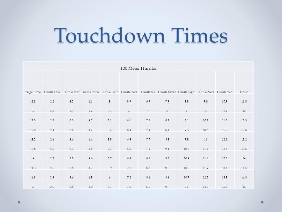 Touchdown Times 100 Meter Hurdles Target TImeHurdle OneHurdle TwoHurdle ThreeHurdle FourHurdle FiveHurdle SixHurdle SevenHurdle EightHurdle NineHurdle