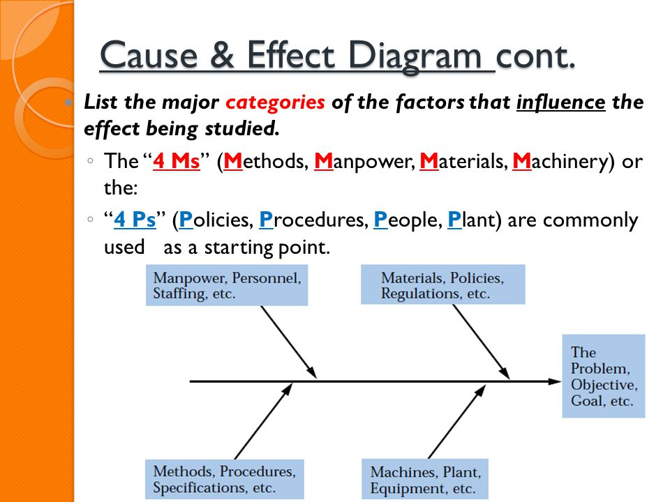 Cause & Effect Diagram cont. List the major categories of the factors that influence the effect being studied. The 4 Ms (Methods, Manpower, Materials,