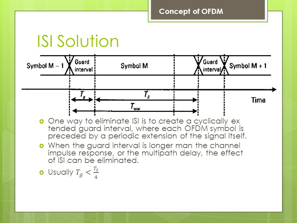 ISI Solution Concept of OFDM