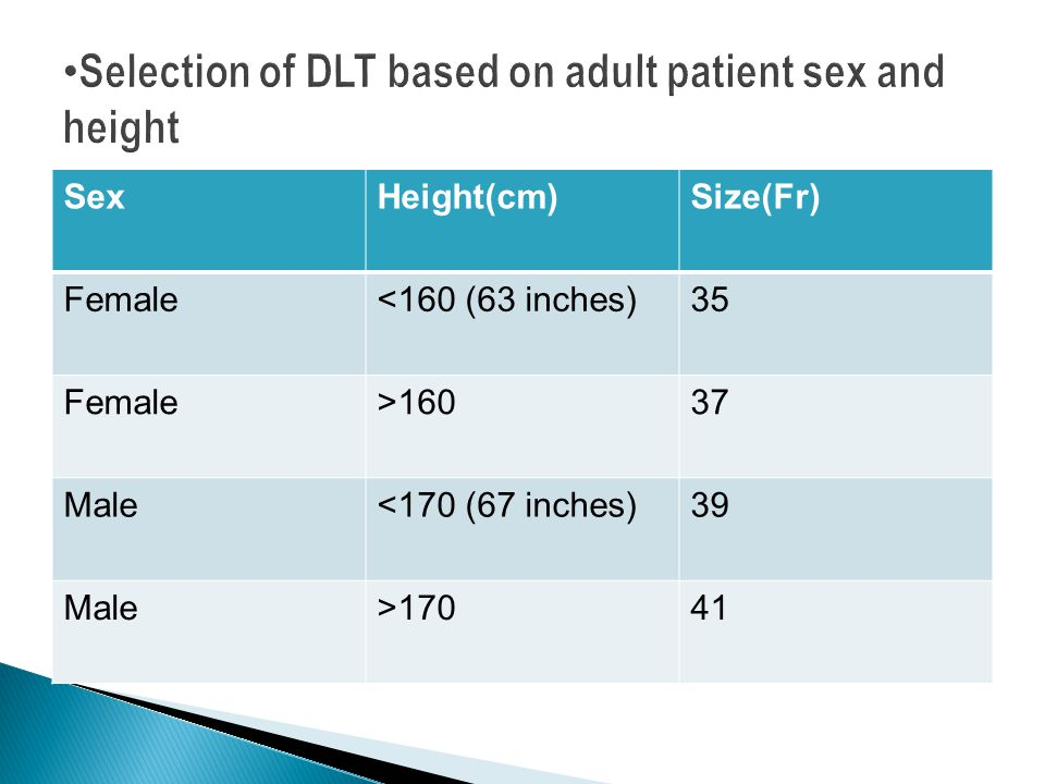 SexHeight(cm)Size(Fr) Female<160 (63 inches)35 Female>16037 Male<170 (67 inches)39 Male>17041