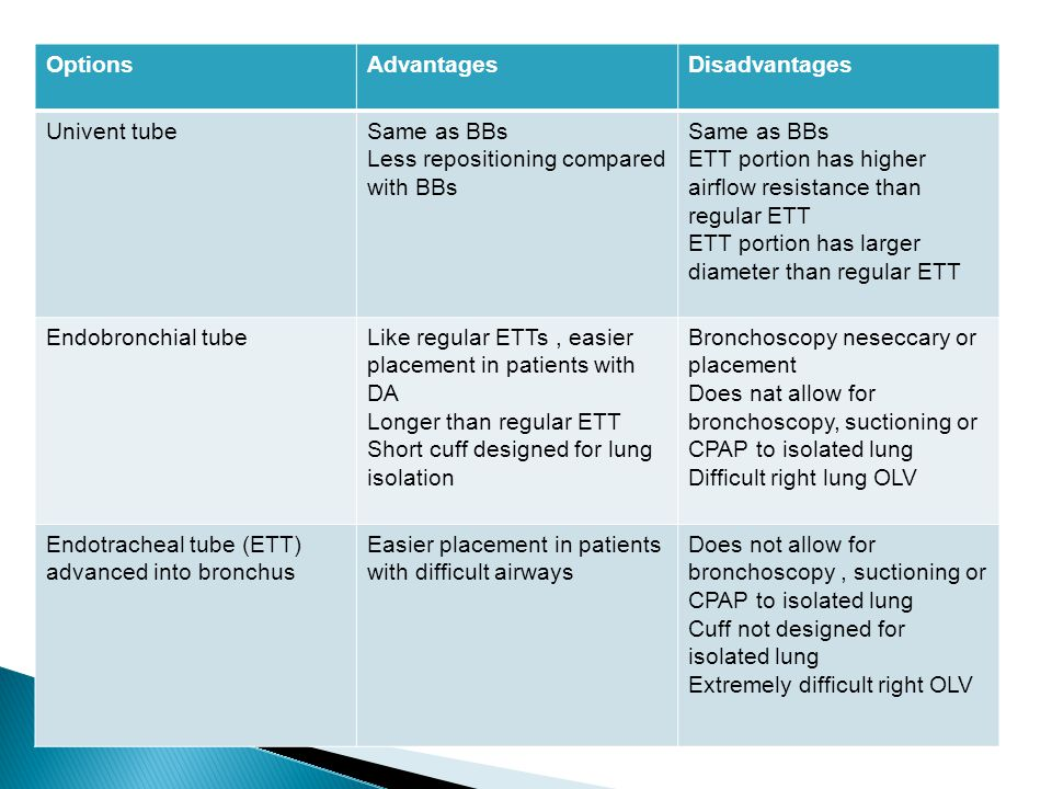 OptionsAdvantagesDisadvantages Univent tubeSame as BBs Less repositioning compared with BBs Same as BBs ETT portion has higher airflow resistance than