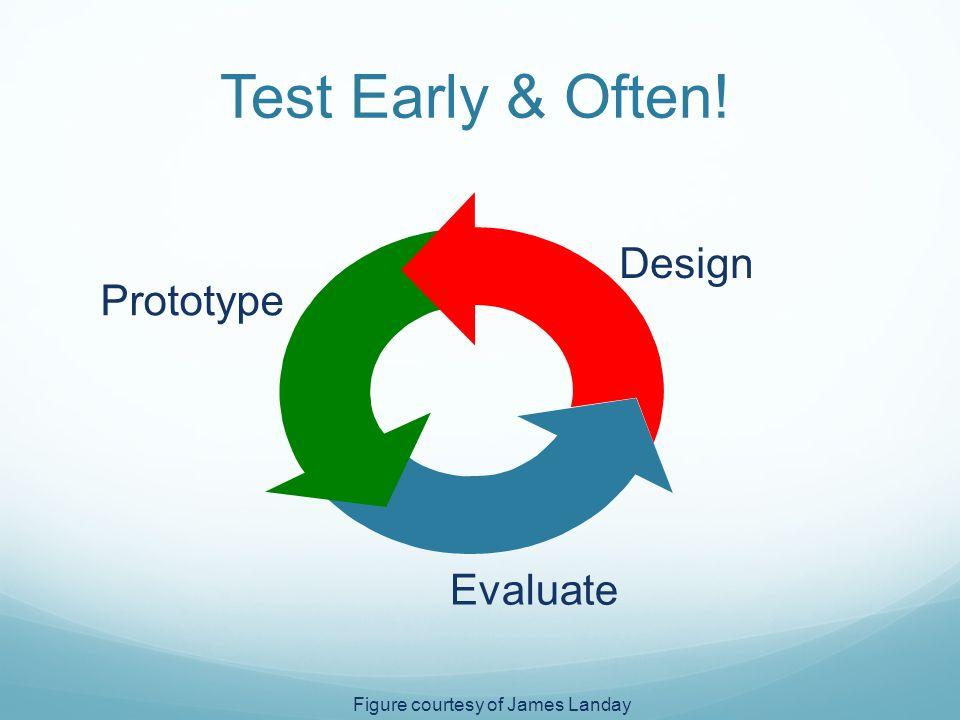 Test Early & Often! Design Prototype Evaluate Figure courtesy of James Landay