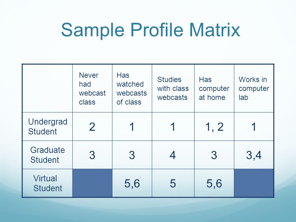 Sample Profile Matrix Never had webcast class Has watched webcasts of class Studies with class webcasts Has computer at home Works in computer lab Undergrad Student 2111, 21 Graduate Student 33433,4 Virtual Student 5,65