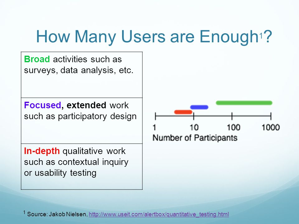 How Many Users are Enough 1 . Broad activities such as surveys, data analysis, etc.