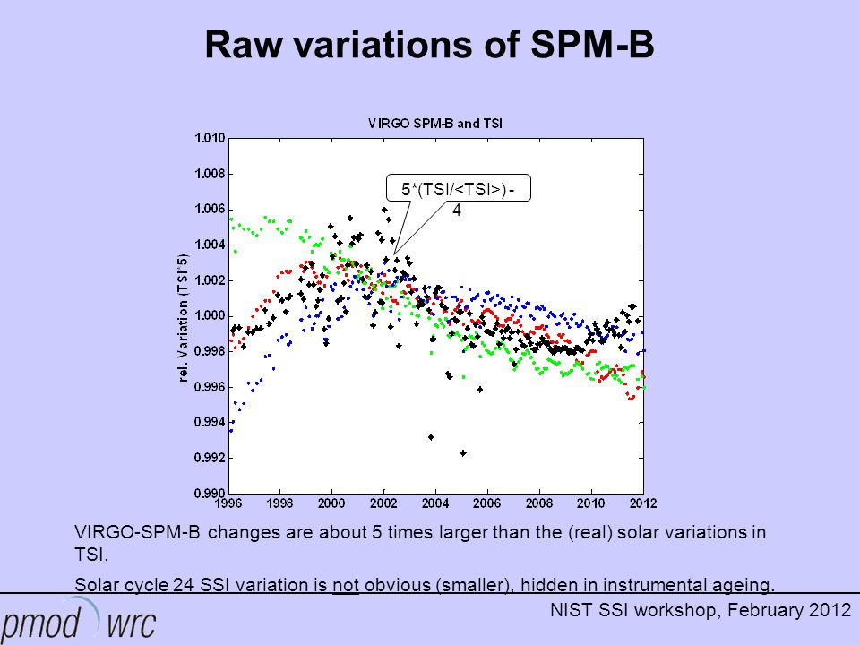 NIST SSI workshop, February 2012 Raw variations of SPM-B VIRGO-SPM-B changes are about 5 times larger than the (real) solar variations in TSI.