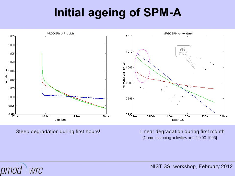 NIST SSI workshop, February 2012 Initial ageing of SPM-A Steep degradation during first hours! Linear degradation during first month {Commissioning ac