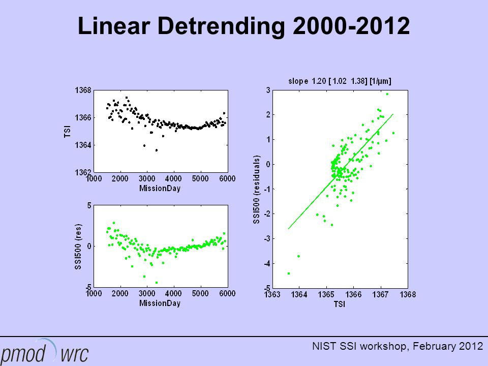 NIST SSI workshop, February 2012 Linear Detrending