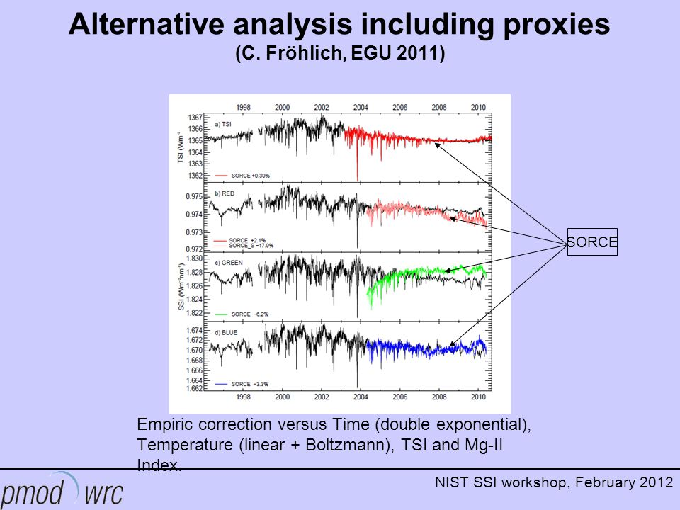 NIST SSI workshop, February 2012 Alternative analysis including proxies (C.