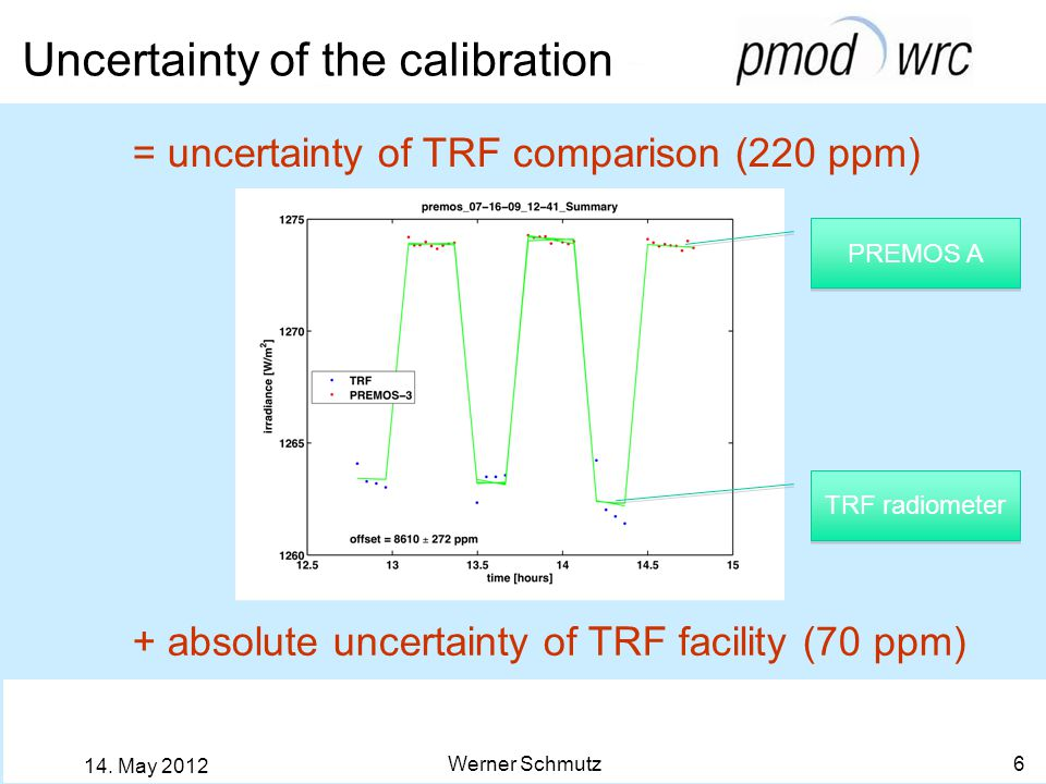 Uncertainty of the calibration Werner Schmutz 6 14. May 2012 + absolute uncertainty of TRF facility (70 ppm) = uncertainty of TRF comparison (220 ppm)