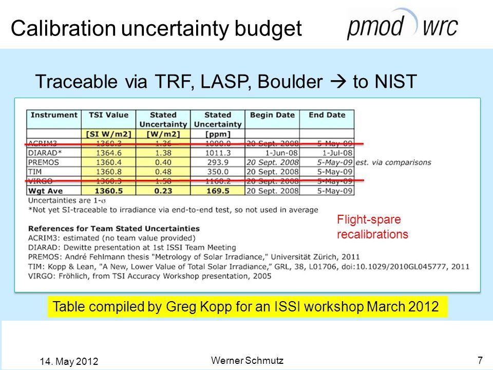 Werner Schmutz 8 14. May 2012 Comparison PREMOS – TIM