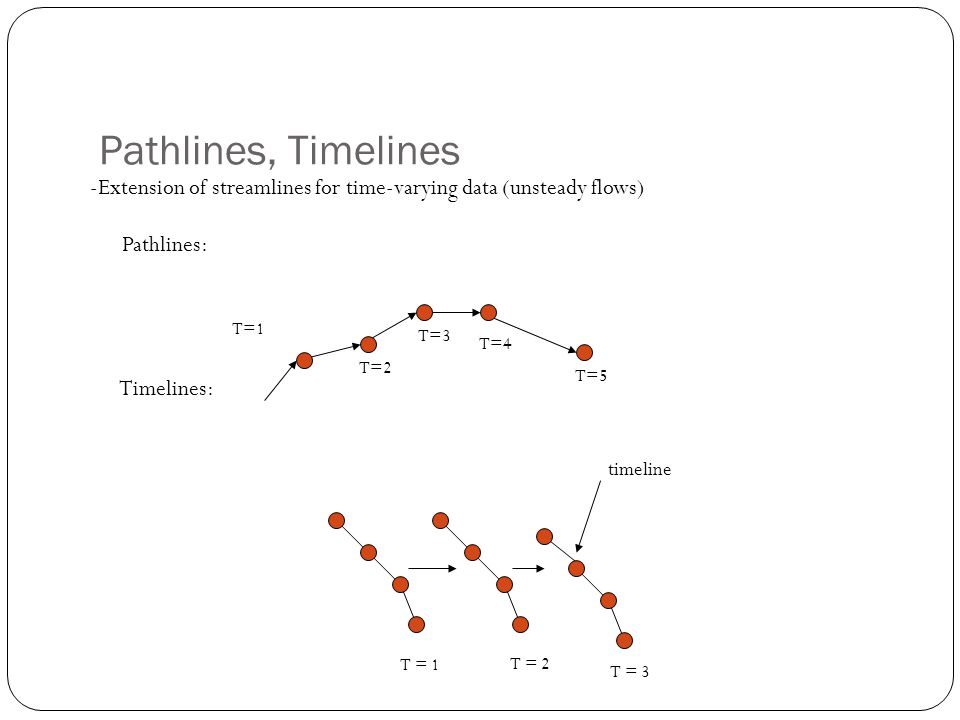 Pathlines, Timelines -Extension of streamlines for time-varying data (unsteady flows) Pathlines: Timelines: T=1 T=2 T=3 T=4 T=5 T = 1 T = 2 T = 3 timeline