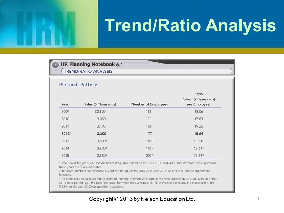 7 Trend/Ratio Analysis Copyright © 2013 by Nelson Education Ltd.