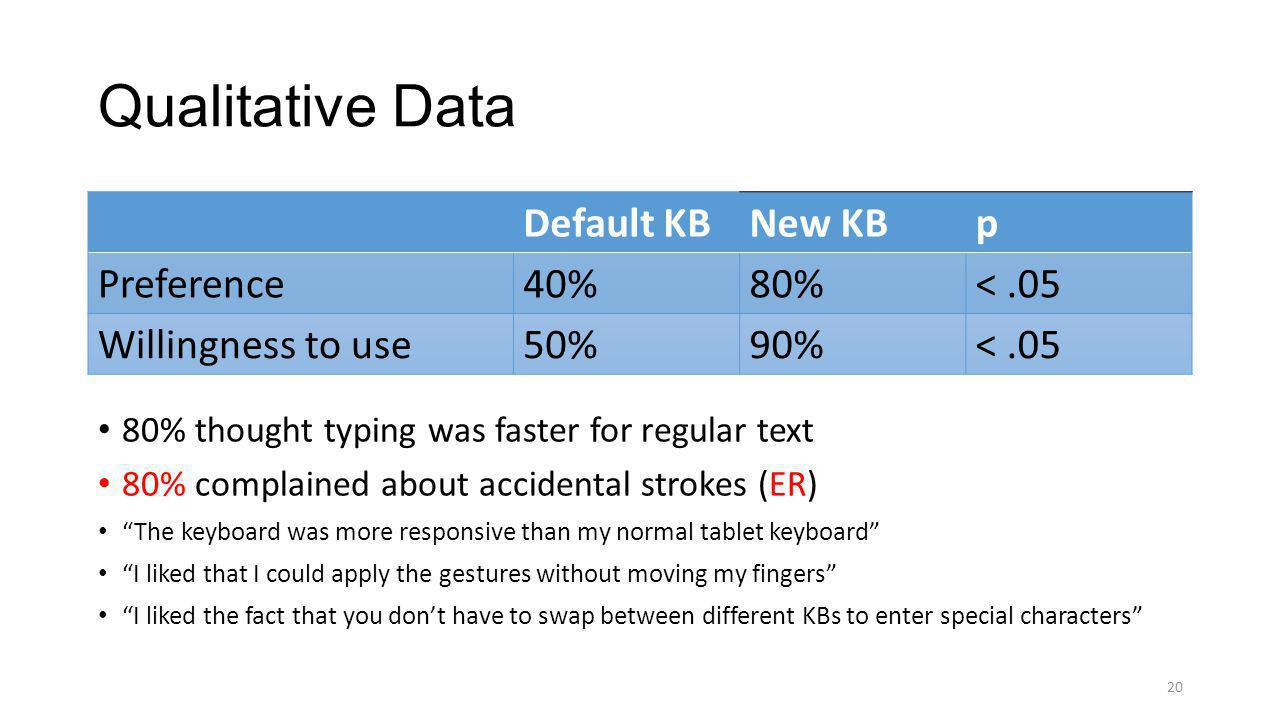 Qualitative Data 80% thought typing was faster for regular text 80% complained about accidental strokes (ER) The keyboard was more responsive than my normal tablet keyboard I liked that I could apply the gestures without moving my fingers I liked the fact that you dont have to swap between different KBs to enter special characters 20 Default KBNew KBp Preference40%80%<.05 Willingness to use50%90%<.05