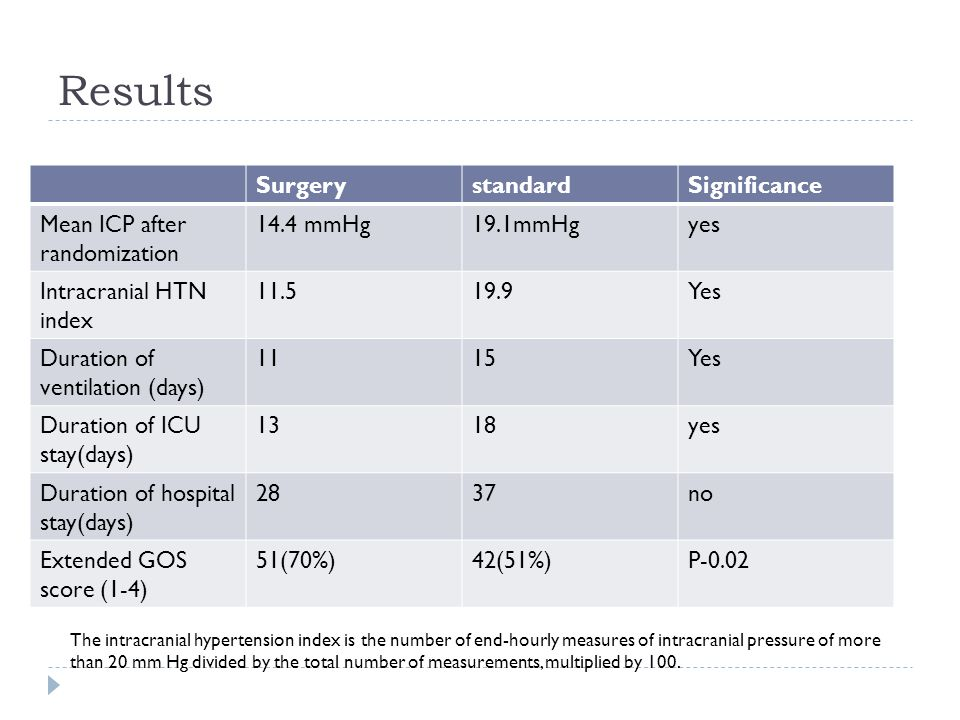 Results SurgerystandardSignificance Mean ICP after randomization 14.4 mmHg19.1mmHgyes Intracranial HTN index 11.519.9Yes Duration of ventilation (days) 1115Yes Duration of ICU stay(days) 1318yes Duration of hospital stay(days) 2837no Extended GOS score (1-4) 51(70%)42(51%)P-0.02 The intracranial hypertension index is the number of end-hourly measures of intracranial pressure of more than 20 mm Hg divided by the total number of measurements, multiplied by 100.