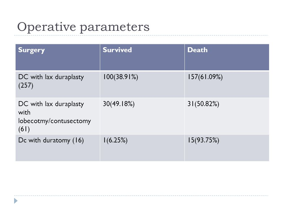 Operative parameters SurgerySurvivedDeath DC with lax duraplasty (257) 100(38.91%)157(61.09%) DC with lax duraplasty with lobecotmy/contusectomy (61) 30(49.18%)31(50.82%) Dc with duratomy (16)1(6.25%)15(93.75%)