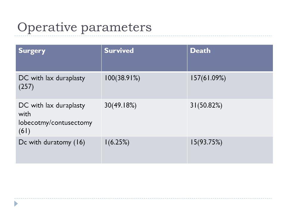 Operative parameters SurgerySurvivedDeath DC with lax duraplasty (257) 100(38.91%)157(61.09%) DC with lax duraplasty with lobecotmy/contusectomy (61)