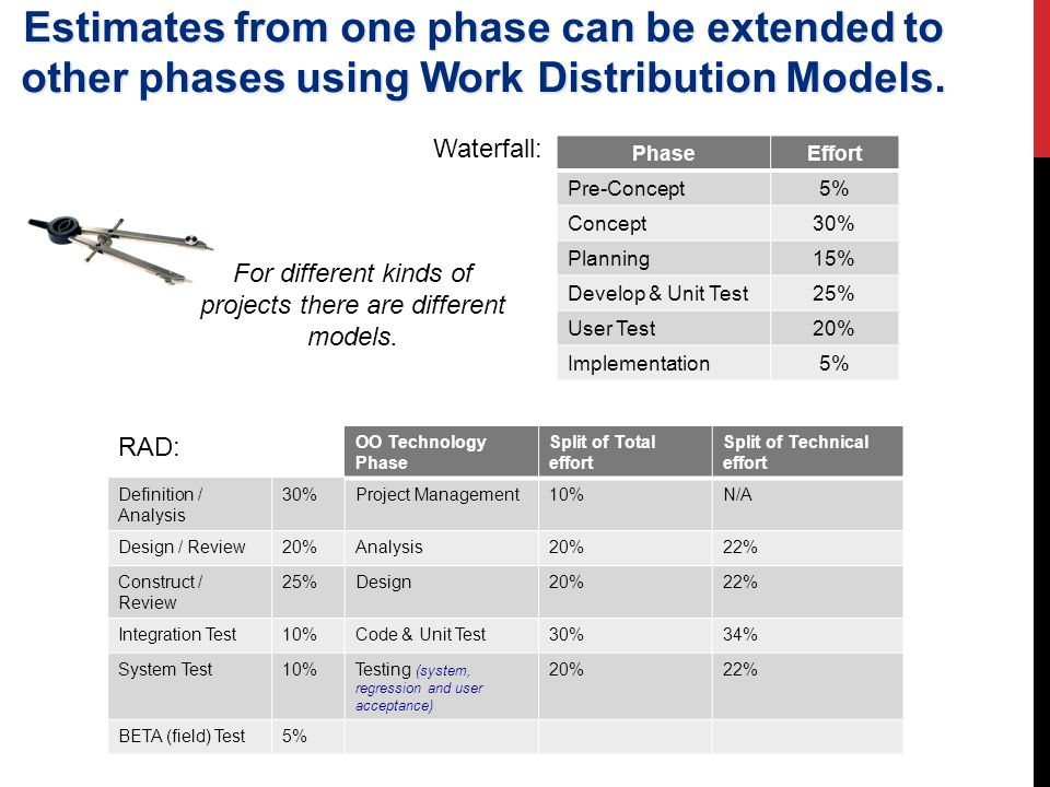 Estimates from one phase can be extended to other phases using Work Distribution Models.