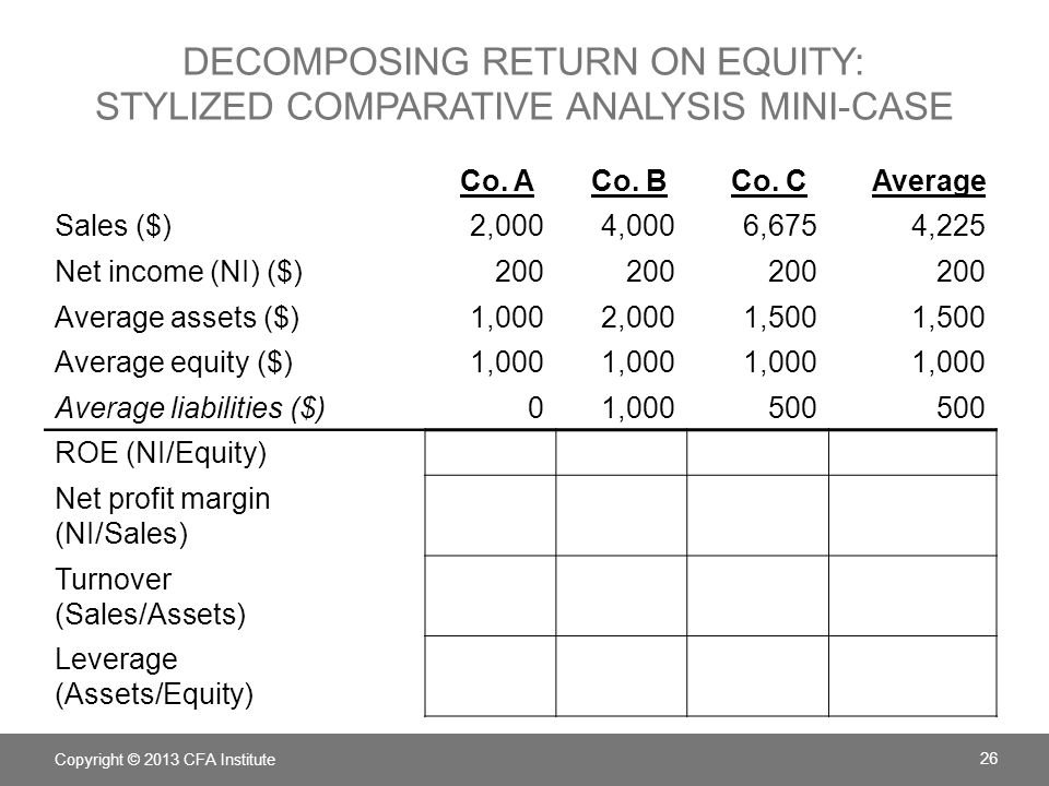 DECOMPOSING RETURN ON EQUITY: STYLIZED COMPARATIVE ANALYSIS MINI-CASE Co. A Co. B Co. C Average Sales ($)2,0004,0006,6754,225 Net income (NI) ($)200 A