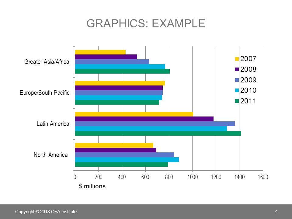 GRAPHICS: EXAMPLE Copyright © 2013 CFA Institute 4 $ millions