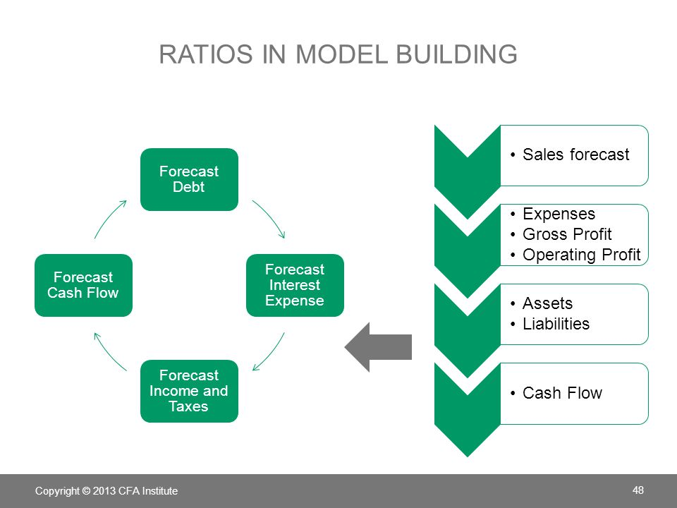 RATIOS IN MODEL BUILDING Copyright © 2013 CFA Institute 48 Forecast Debt Forecast Interest Expense Forecast Income and Taxes Forecast Cash Flow Sales
