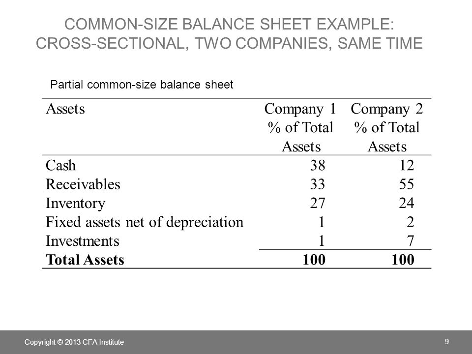 DECOMPOSE ROE = Net income × Average assets Average equity ROE = Net income Average equity =ROA×Leverage Copyright © 2013 CFA Institute 20