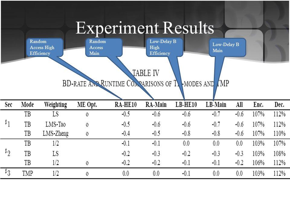 Experiment Results Random Access High Efficiency Random Access Main Low-Delay B High Efficiency Low-Delay B Main