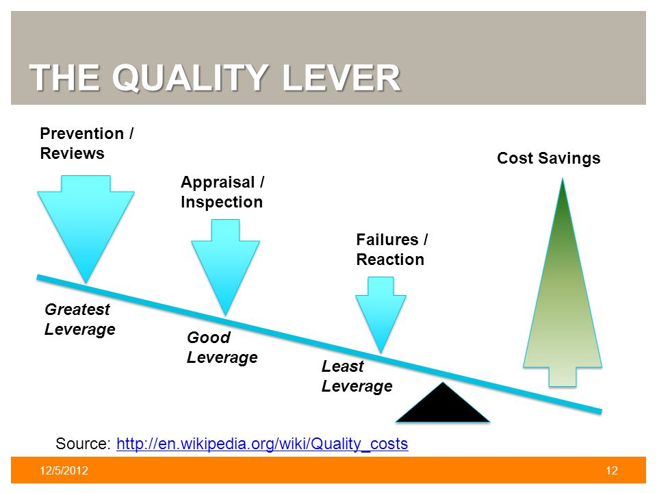 THE QUALITY LEVER 12/5/201212 Source: http://en.wikipedia.org/wiki/Quality_costshttp://en.wikipedia.org/wiki/Quality_costs Prevention / Reviews Appraisal / Inspection Failures / Reaction Cost Savings Greatest Leverage Good Leverage Least Leverage