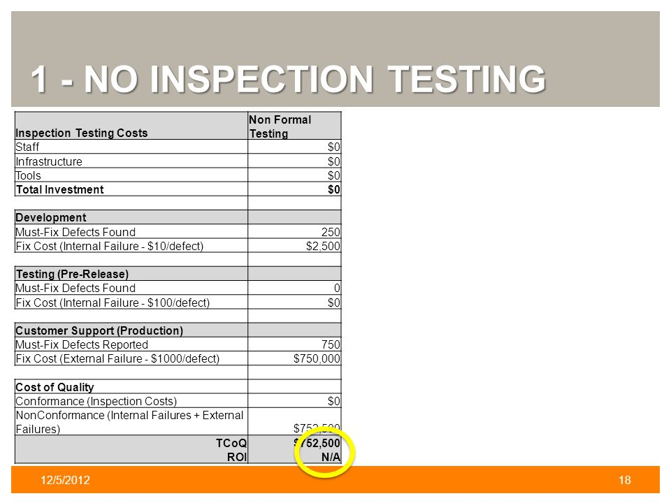 1 - NO INSPECTION TESTING 12/5/201218 Inspection Testing Costs Non Formal Testing Staff$0 Infrastructure$0 Tools$0 Total Investment$0 Development Must