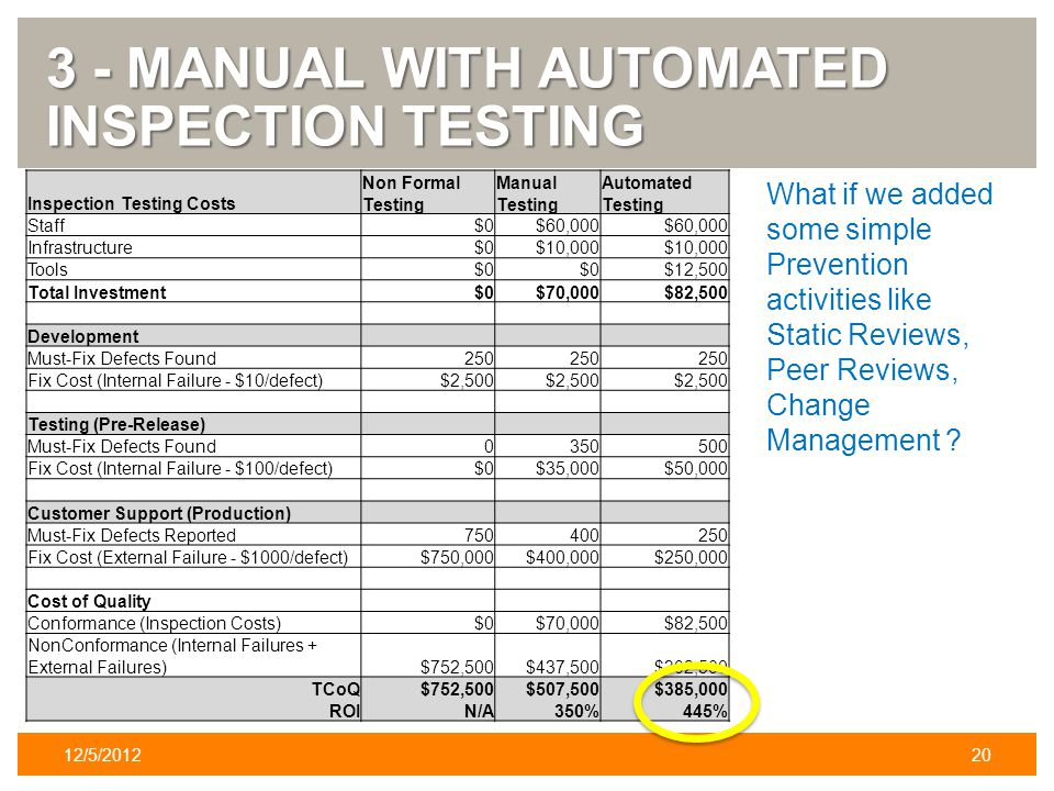 3 - MANUAL WITH AUTOMATED INSPECTION TESTING 12/5/201220 Inspection Testing Costs Non Formal Testing Manual Testing Automated Testing Staff$0$60,000 Infrastructure$0$10,000 Tools$0 $12,500 Total Investment$0$70,000$82,500 Development Must-Fix Defects Found250 Fix Cost (Internal Failure - $10/defect)$2,500 Testing (Pre-Release) Must-Fix Defects Found0350500 Fix Cost (Internal Failure - $100/defect)$0$35,000$50,000 Customer Support (Production) Must-Fix Defects Reported750400250 Fix Cost (External Failure - $1000/defect)$750,000$400,000$250,000 Cost of Quality Conformance (Inspection Costs)$0$70,000$82,500 NonConformance (Internal Failures + External Failures)$752,500$437,500$302,500 TCoQ$752,500$507,500$385,000 ROIN/A350%445% What if we added some simple Prevention activities like Static Reviews, Peer Reviews, Change Management ?