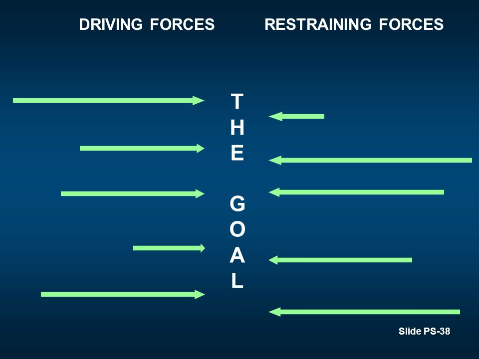 Slide PS-38 DRIVING FORCESRESTRAINING FORCES THEGOALTHEGOAL