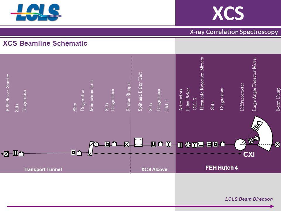 XCS X-ray Correlation Spectroscopy XCS Beamline Schematic LCLS Beam Direction PPS Photon Shutter Diagnostics Split and Delay Unit DiffractometerAttenu
