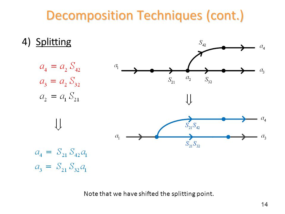 4) Splitting Decomposition Techniques (cont.) Note that we have shifted the splitting point. 14