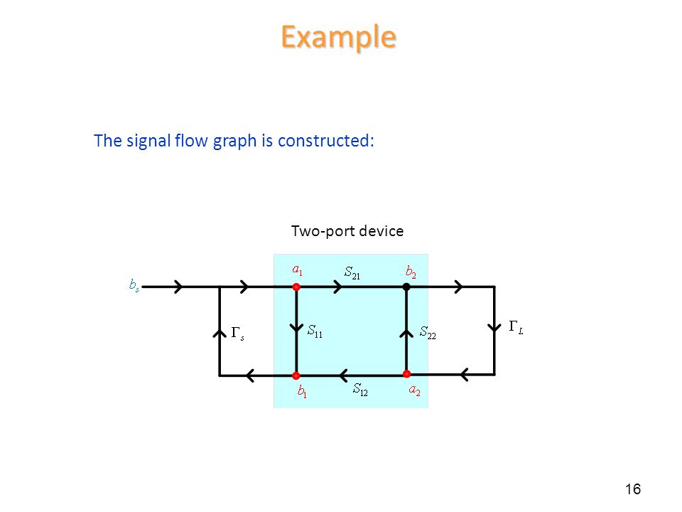 Example 16 Two-port device The signal flow graph is constructed:
