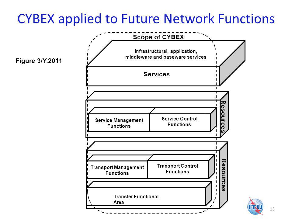 CYBEX applied to Future Network Functions 13 Resources Transfer Functional Area Transport Management Functions Resources Infrastructural, application, middleware and baseware services Services Transport Control Functions Service Management Functions Service Control Functions Scope of CYBEX Figure 3/Y.2011