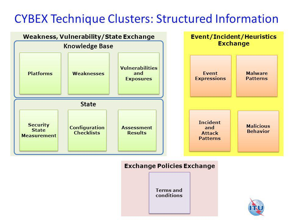 Exchange Policies Exchange Weakness, Vulnerability/State Exchange Event/Incident/Heuristics Exchange CYBEX Technique Clusters: Structured Information Event Expressions Malicious Behavior Malware Patterns Incident and Attack Patterns Knowledge Base Weaknesses Vulnerabilities and Exposures Platforms State Assessment Results Security State Measurement Configuration Checklists Terms and conditions