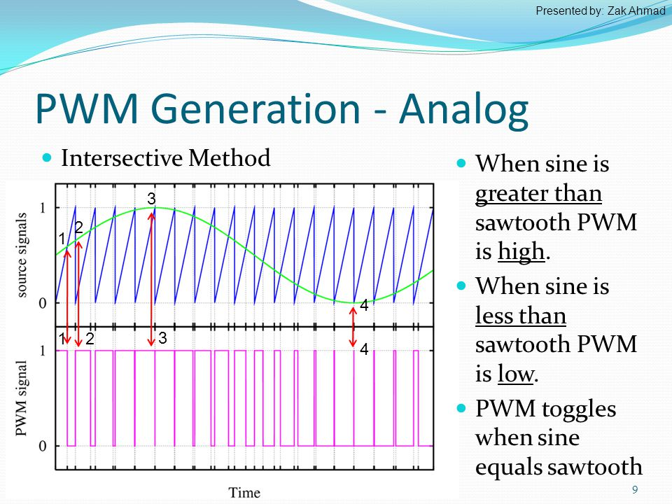 PWM Generation - Analog Intersective Method 9 When sine is greater than sawtooth PWM is high.