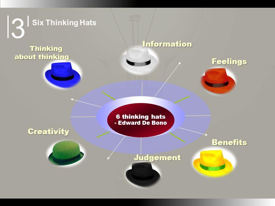 6 thinking hats - Edward De Bono Information Information Thinking about thinking Thinking about thinking Feelings Feelings Benefits Benefits Judgement Judgement Creativity Creativity