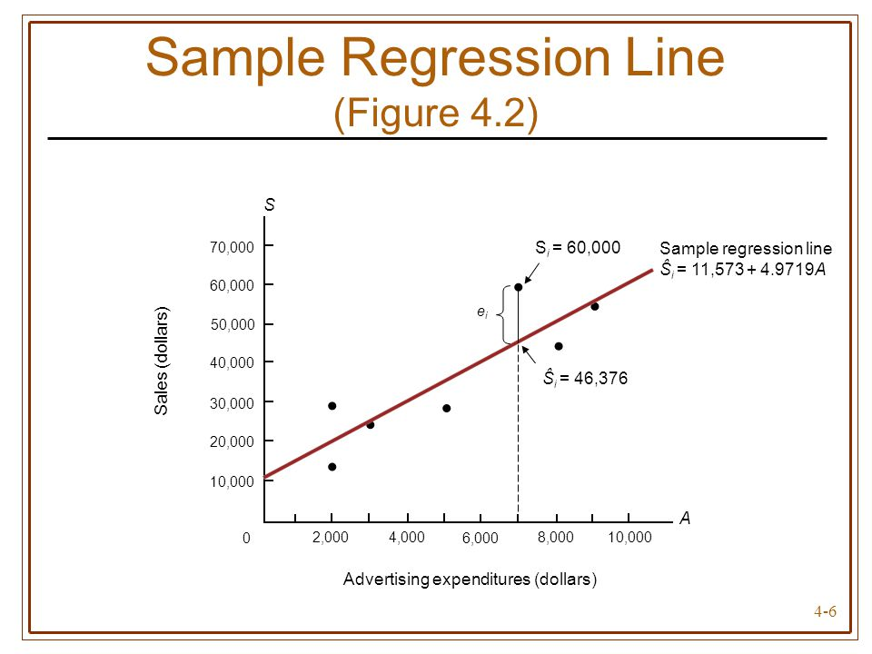 4-6 Sample Regression Line (Figure 4.2) A 0 8,0002,000 10,000 4,000 6,000 10,000 20,000 30,000 40,000 50,000 60,000 70,000 Advertising expenditures (d